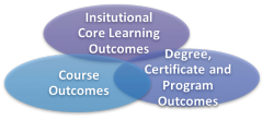 Outcomes assessment occurs at 3 levels: Institutional Core Learning Outcomes, Institutional Core Learning Outcomes, Course Outcomes.